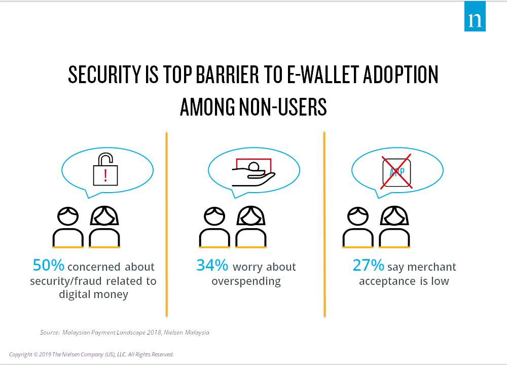 Security20is20top20barrier20to20e-wallet20adoption20among20non-users-malaysia.jpg