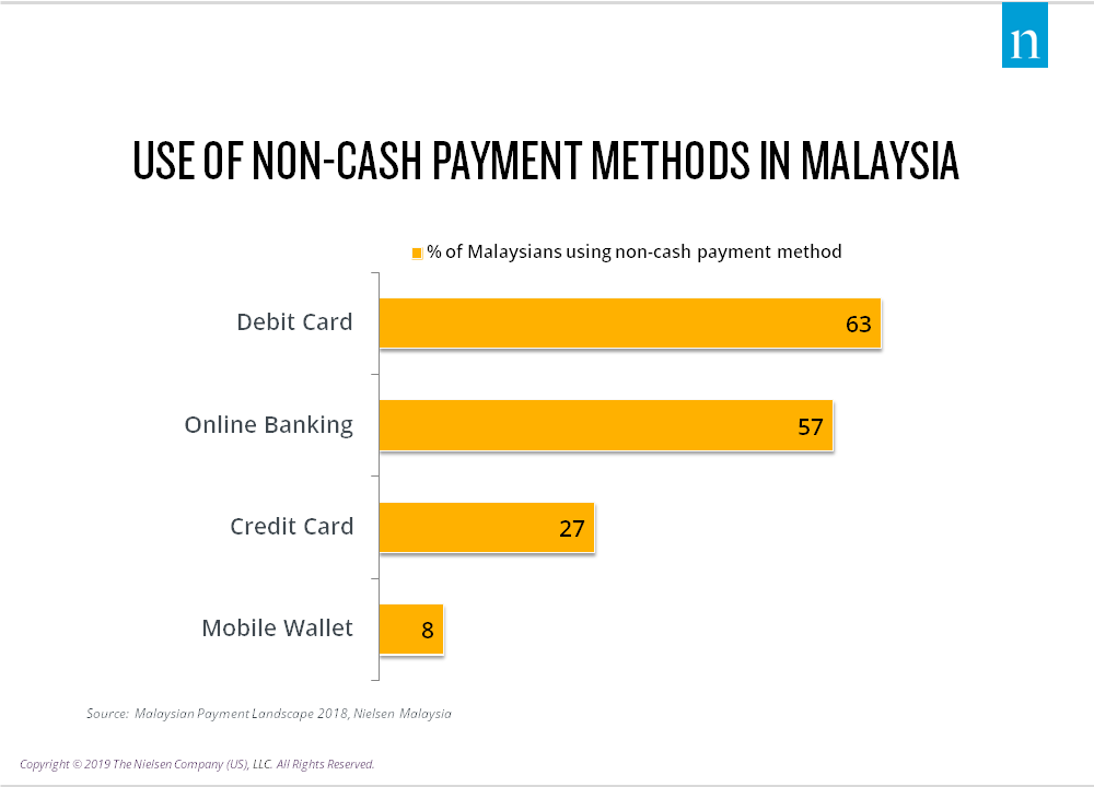 Use20of20non20cash20payment20method20no20brand-malaysia